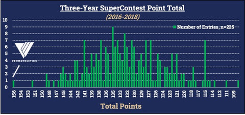 3 year super contest point total