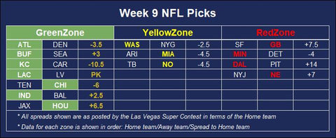 NFL betting predictions against the spread for week 9 of the 2020 season with positive expected value given the live odds