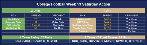 Football betting predictions for college football week 13 against the spread with positive expected value against the odds