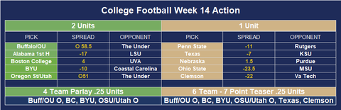 College Football betting predictions for week 14 of the NCAA season against the spread given the market odds for the live line with positive expected value