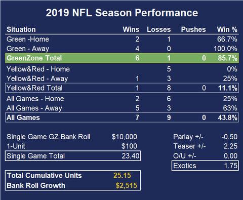 2019 NFL Week 2 Year-to-date Results