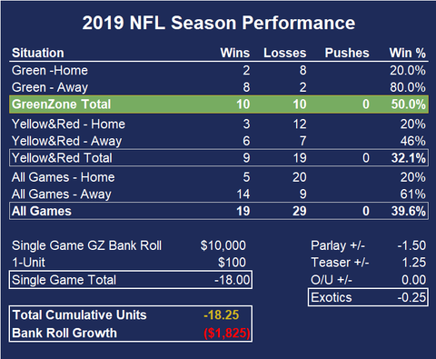 ProMathletics 2019 NFL Performance