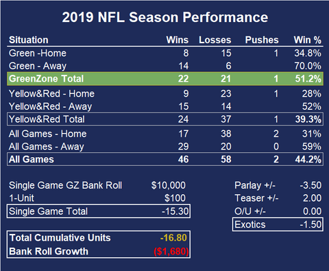 Season to date performance