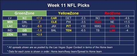 NFL football betting predictions for winners against the spread given the odds from the Las Vegas Super Contest for Week 11 of the 2020 season