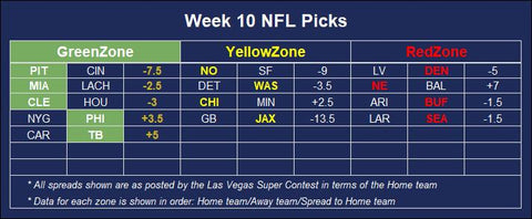 NFL Betting positive expected value insights for week 10 games against the spread and odds based on the las vegas super contest