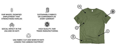 infographic of GOEX tee and fair-trade practices