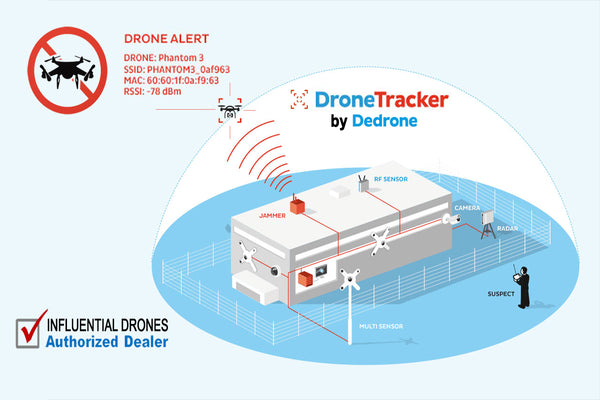DeDrone Counter Drone Threat Detection