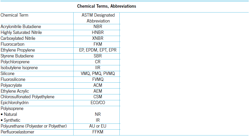 Elastomers Chemical Terms and Abbreviations | Rubber Shop