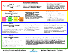 Autism Treatments for Children with Autism