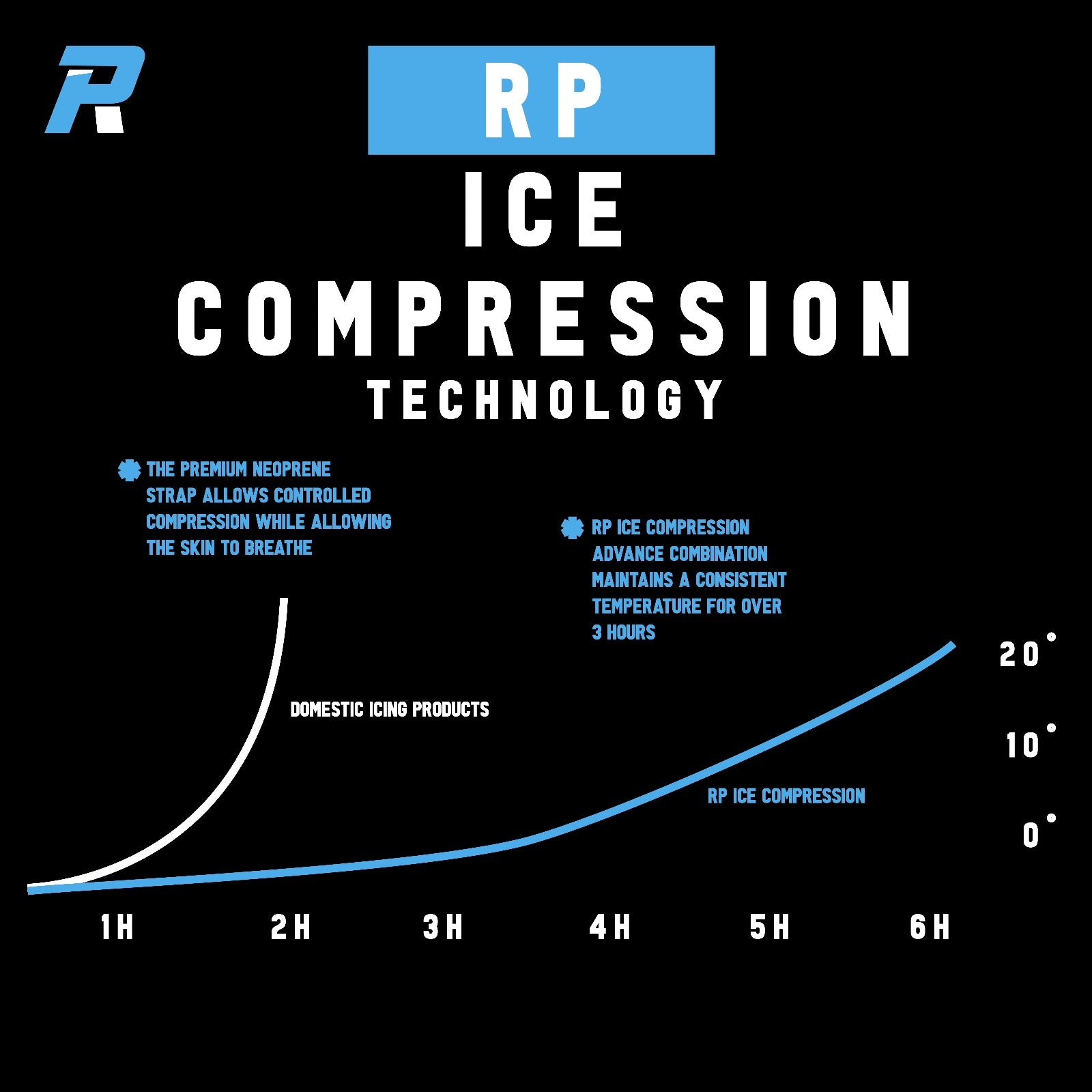 Ice Compression Pack Technology
