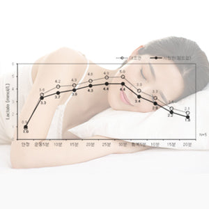Lactic acid decomposition effect recognized by FITI