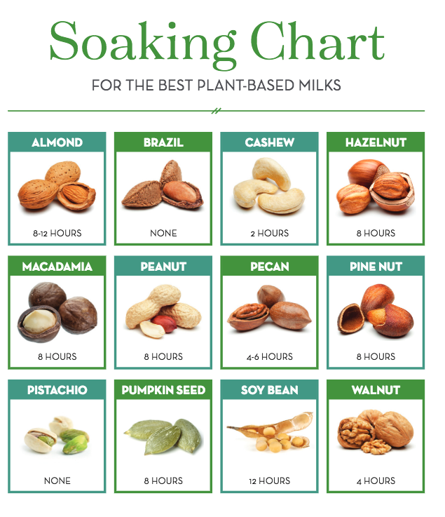 Soaking Chart for Different Nuts