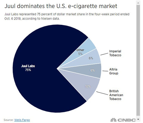 JUUL Proposes a Solution for Underage Vaping  – Mystical Vapes