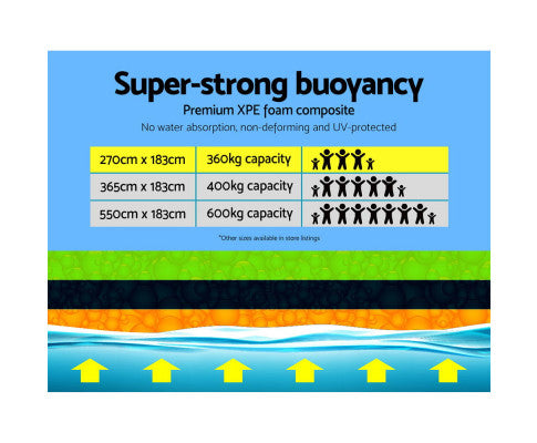 Floating Mat Buoyancy Chart