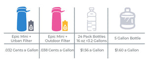 The Epic Mini - Commuter Friendly Water Filter Bottle