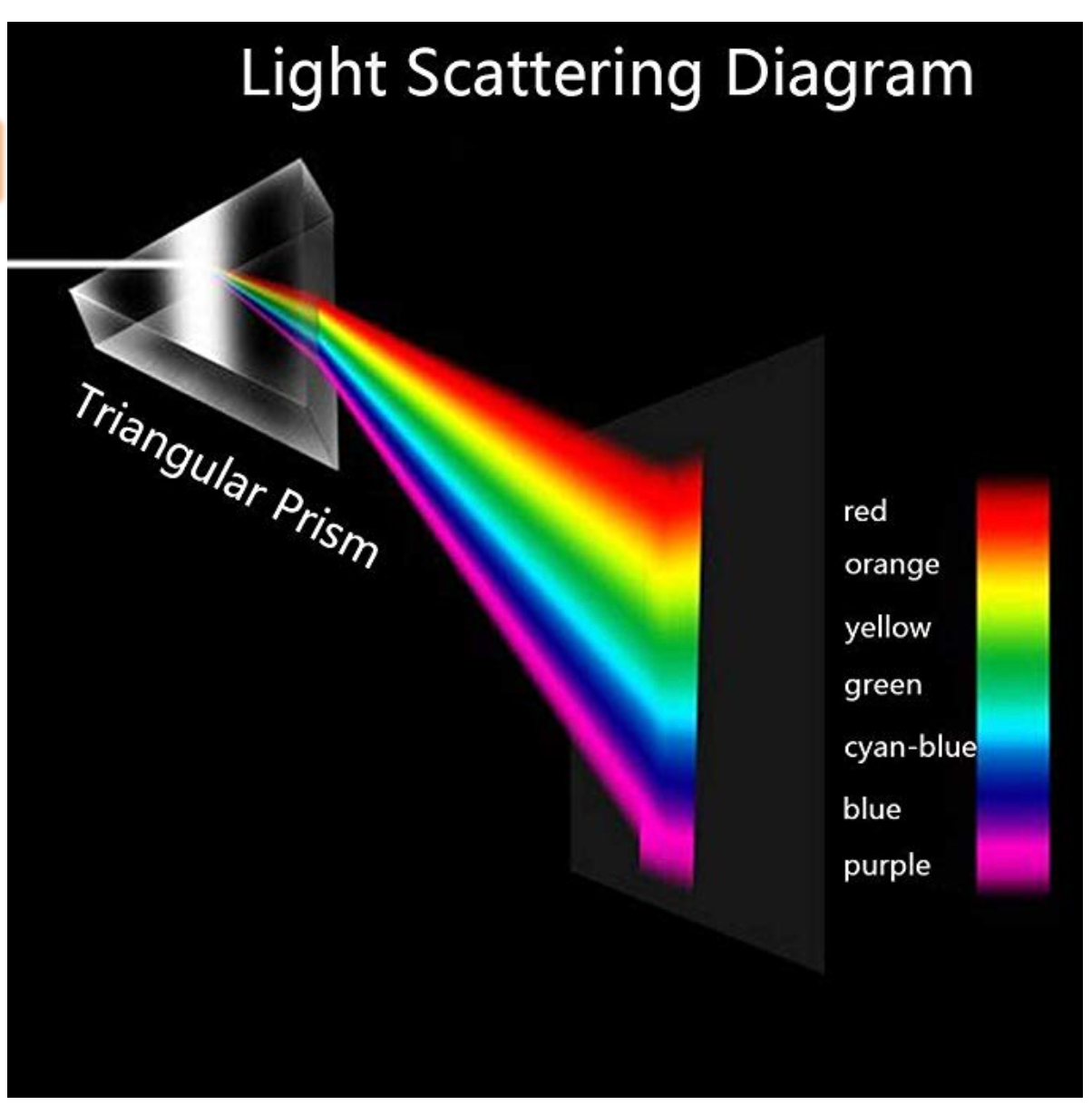 Triangular Photography Prism