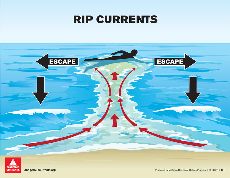 Caution: Rip Currents; What to do when you're caught
