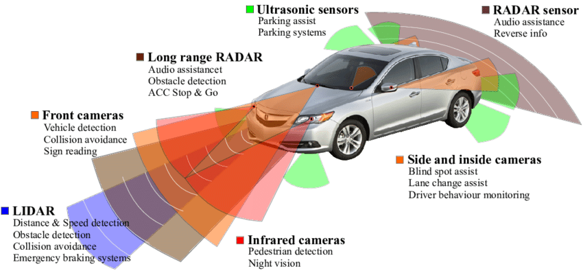 Typical types of sensors for ADAS