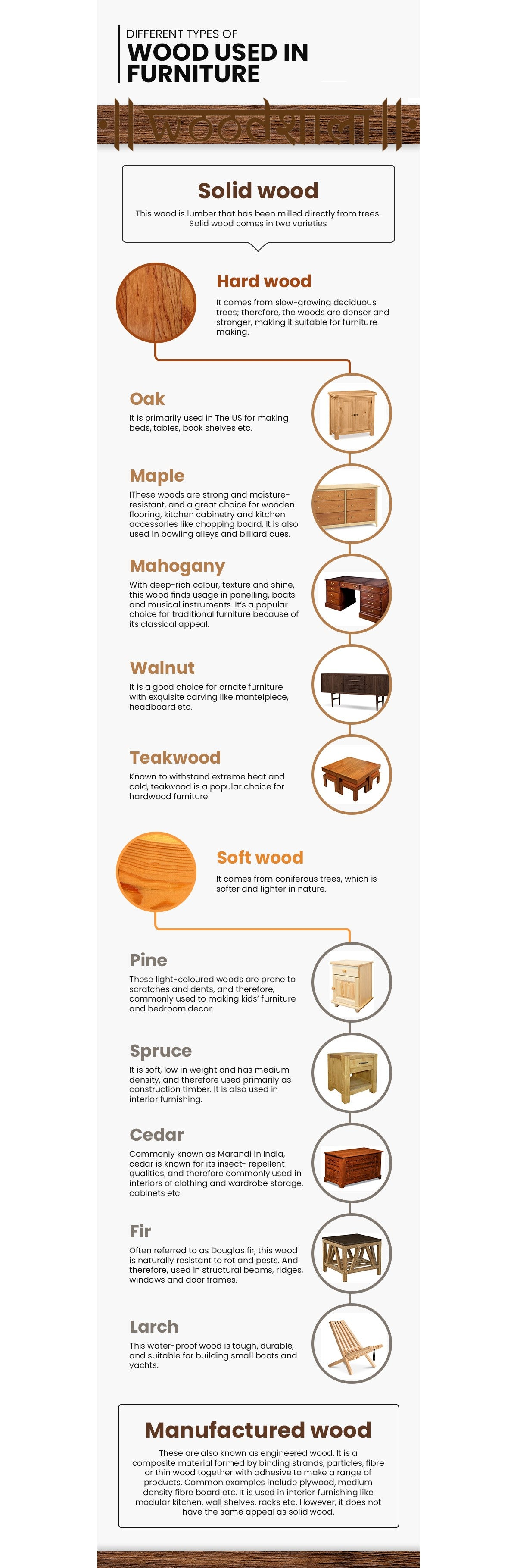 A Comprehensive guide about types of Wood used for Furniture Making