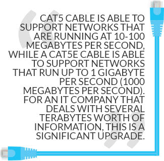 Cat5 and Cat 5e cable network support