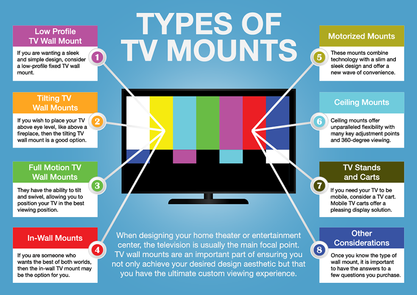 types of tv mounts infographic