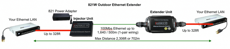 Enable-IT 1-Port Outdoor Ethernet Extender Kit - 100Mbps over 1-pair wiring
