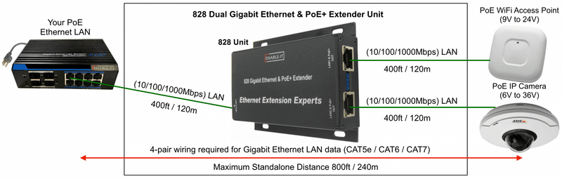 Enable-IT 2-Port Standalone Gigabit PoE 828 Unit - requires your PoE