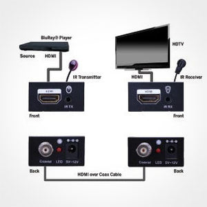 Vanco HDMI Extender over Single Coax Cable Up to 328ft Diagram