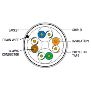 Cat5e Cable With CMR-Rated PVC Jacket - Diagram