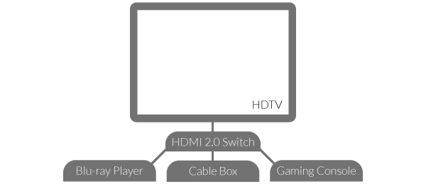 HDMI Switch Diagram