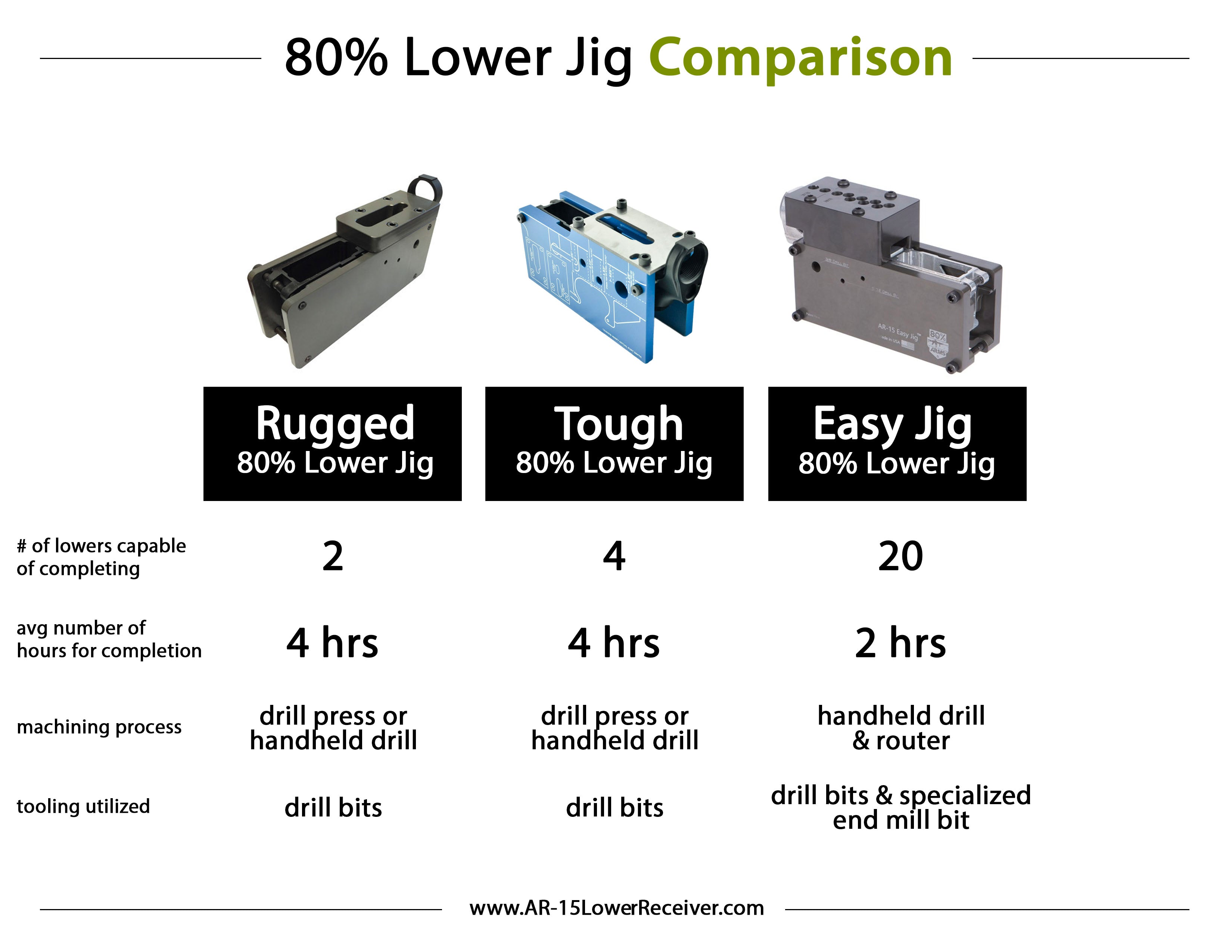 Compare Our 80% Lower Jigs