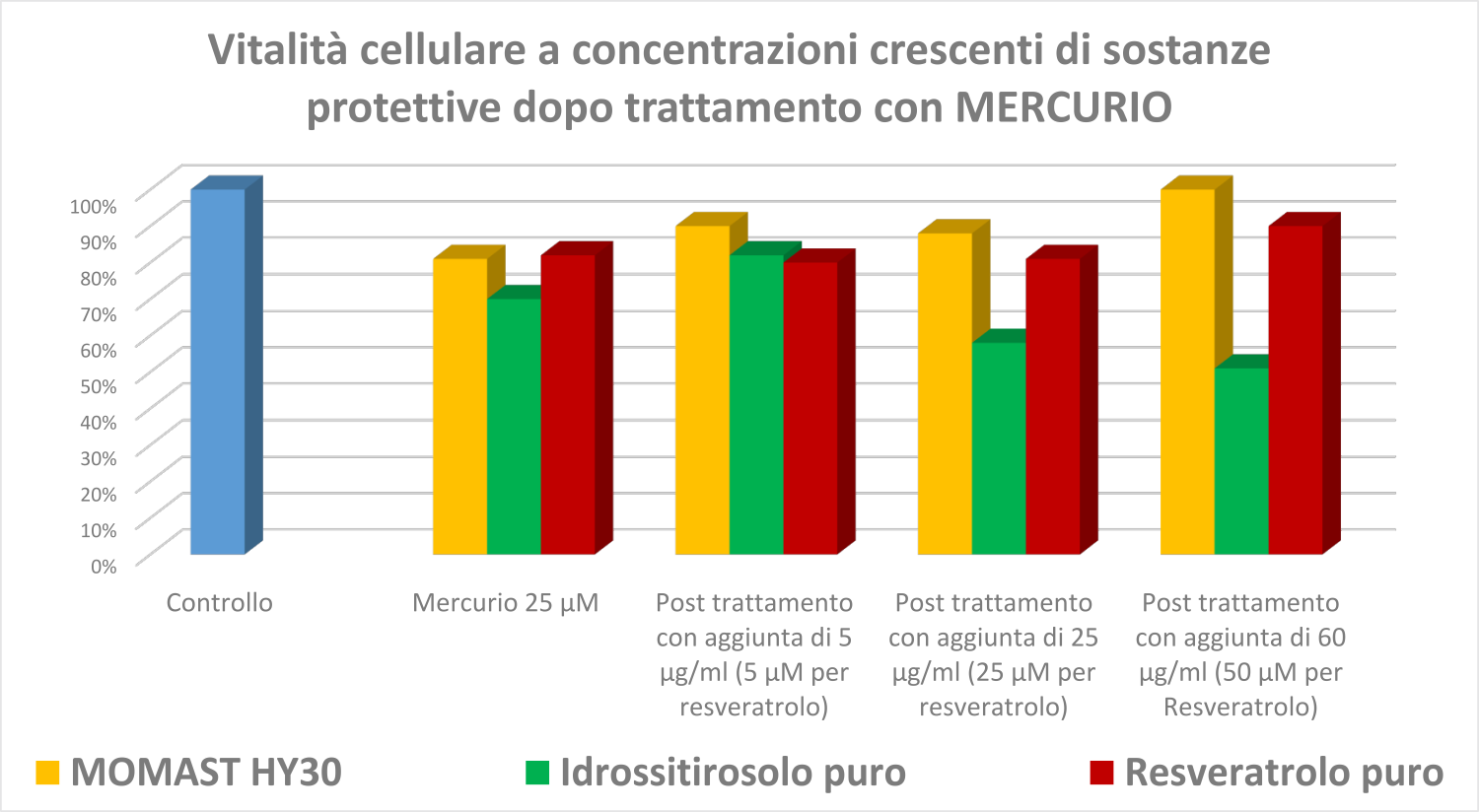 Grafici metalli mercurio