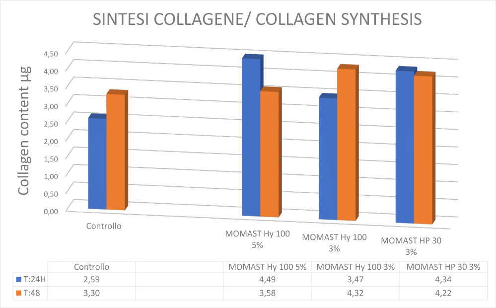 sintesi collagene