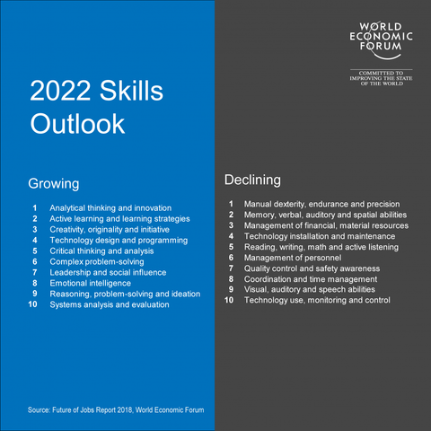 2022 skills outlook WEF