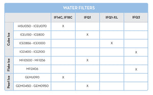 Ice-O-Matic IFQ Water Filtration Guide