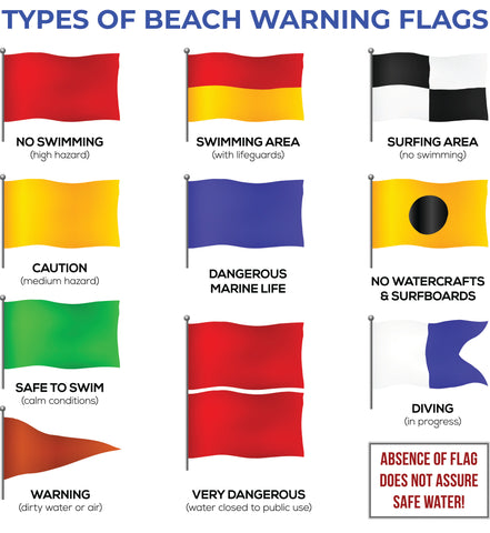 What Do All These Beach And Lifeguard Warning Flags Mean Beachgoer