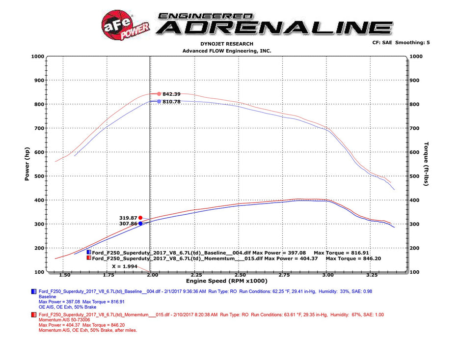 AFE Power Momentum HD Pro 10R Cold Air Intake System - Northwest Diesel