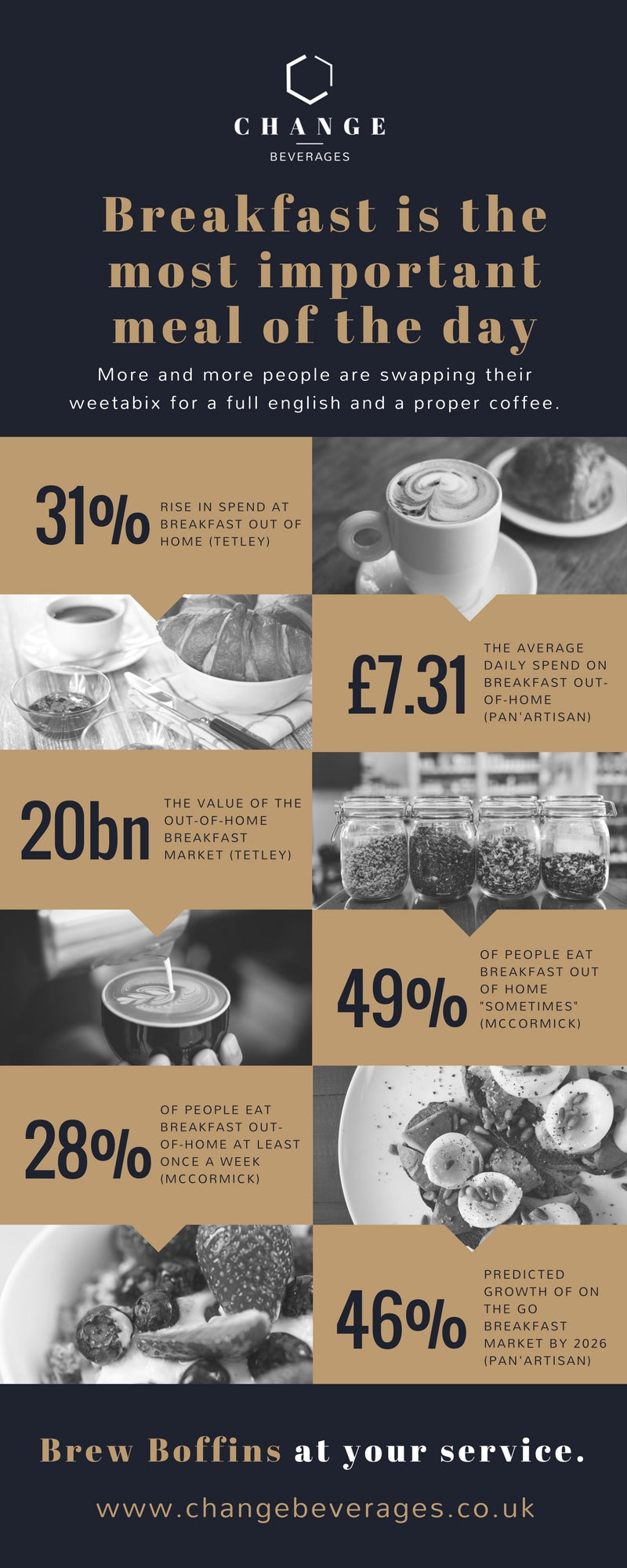 Breakfast is the most important meal of the day infographic