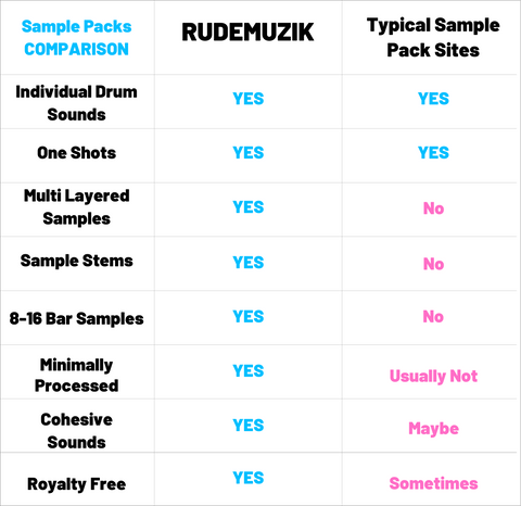 Sample Pack Comparison Chart