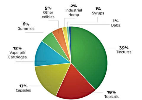 Pie chart portraying the percentage sales of each CBD product on the market