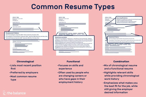 Pink, Black and White Image that describes chronological resumes, functional resumes and combination resumes.
