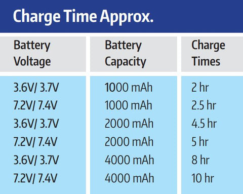 Hahnel Mini Charging Times