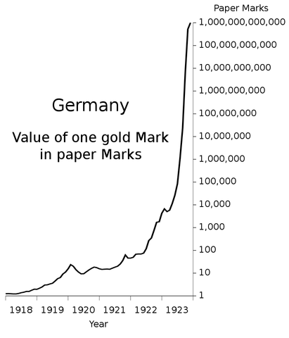 germany one gold mark versus a paper mark hyperinflation compared to bitcoin btc