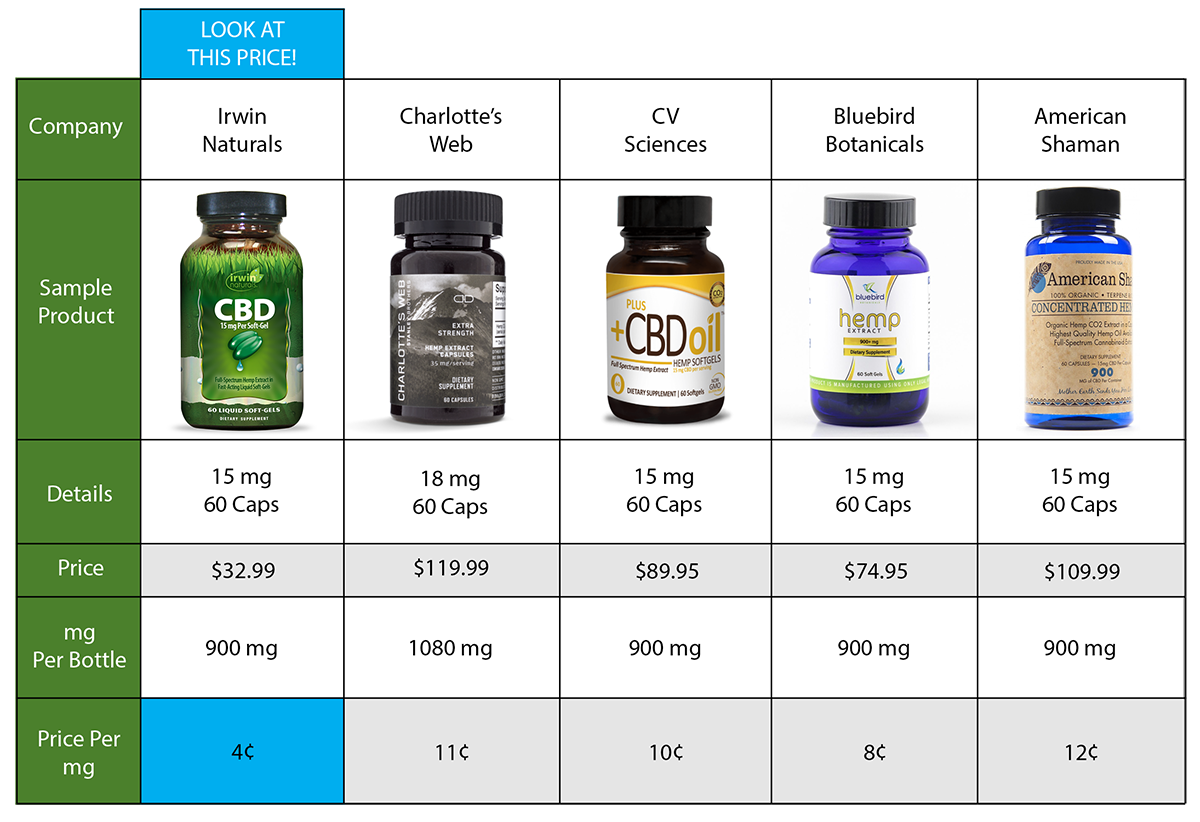 Irwin Naturals | CBD FREQUENTLY ASKED QUESTIONS