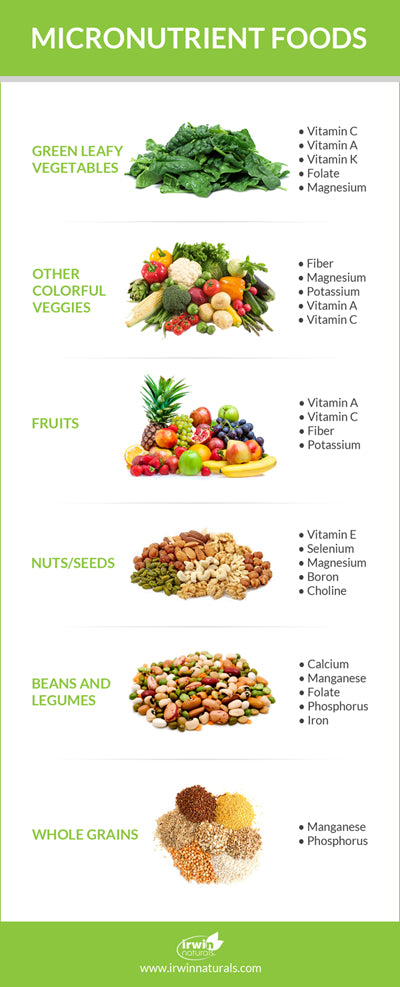 Micronutrient Food Infographic