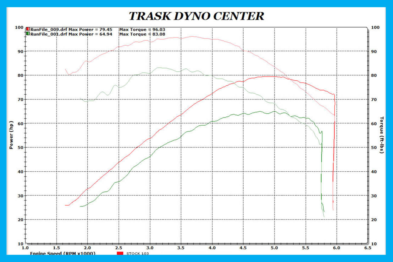 Dirty Bird Led Tail Light Wiring Diagram | Wiring Schematic ... on