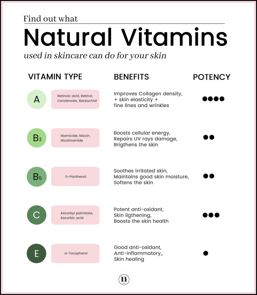Native Essentials guide to 5 essentials natural vitamin for your skin