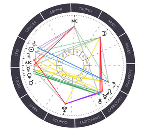 Natal/Birth Chart Readings