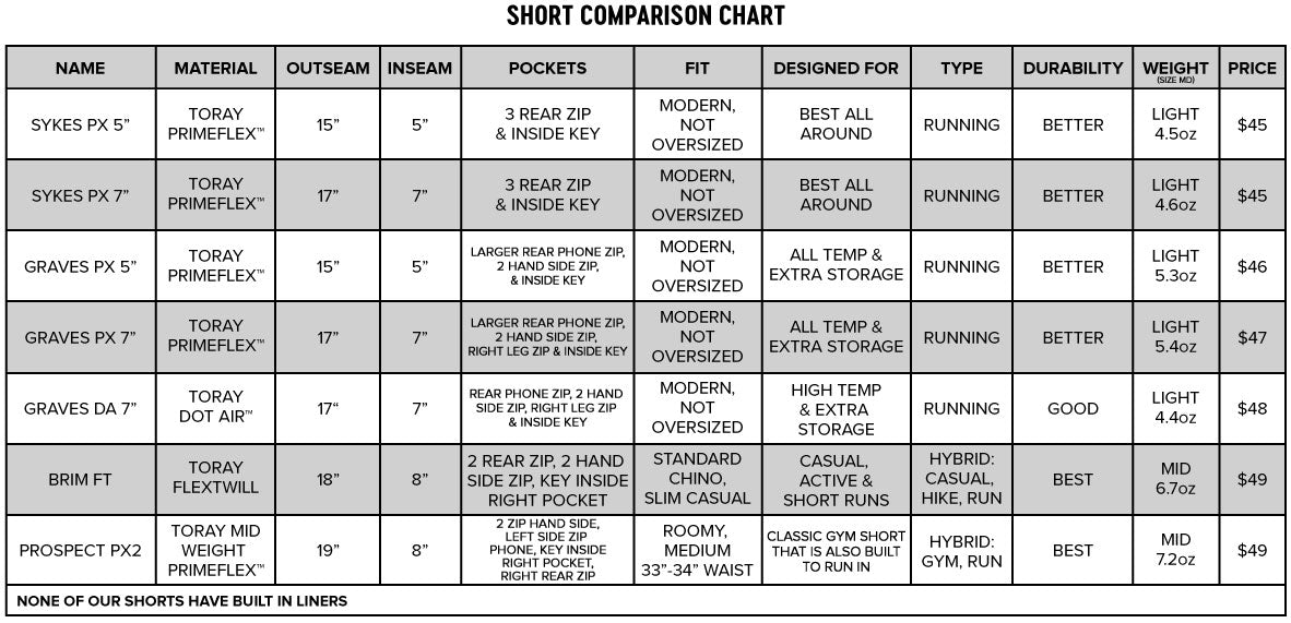 comparing path projects shorts