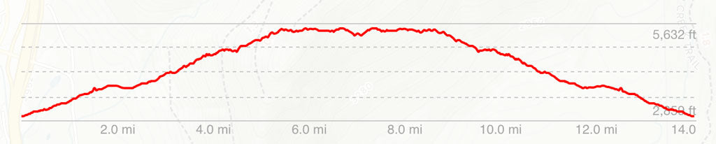 Trail elevation profile Kendall Katwalk Trail